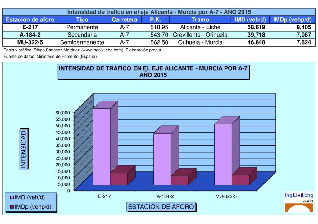 Tráfico en la A-7 entre Alicante y Murcia. Elaboración propia. Fuente: Ministerio de Fomento.