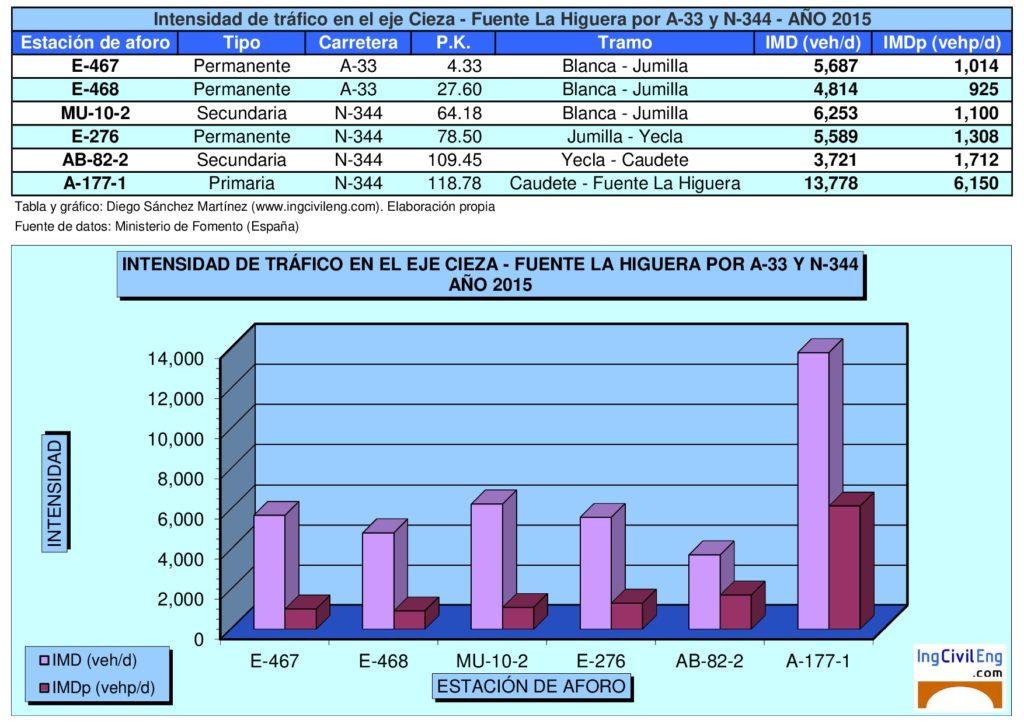 Intensidad de tráfico en la N-344 entre Blanca y Fuente La Higuera. Elaboración propia. Fuente: Ministerio de Fomento.