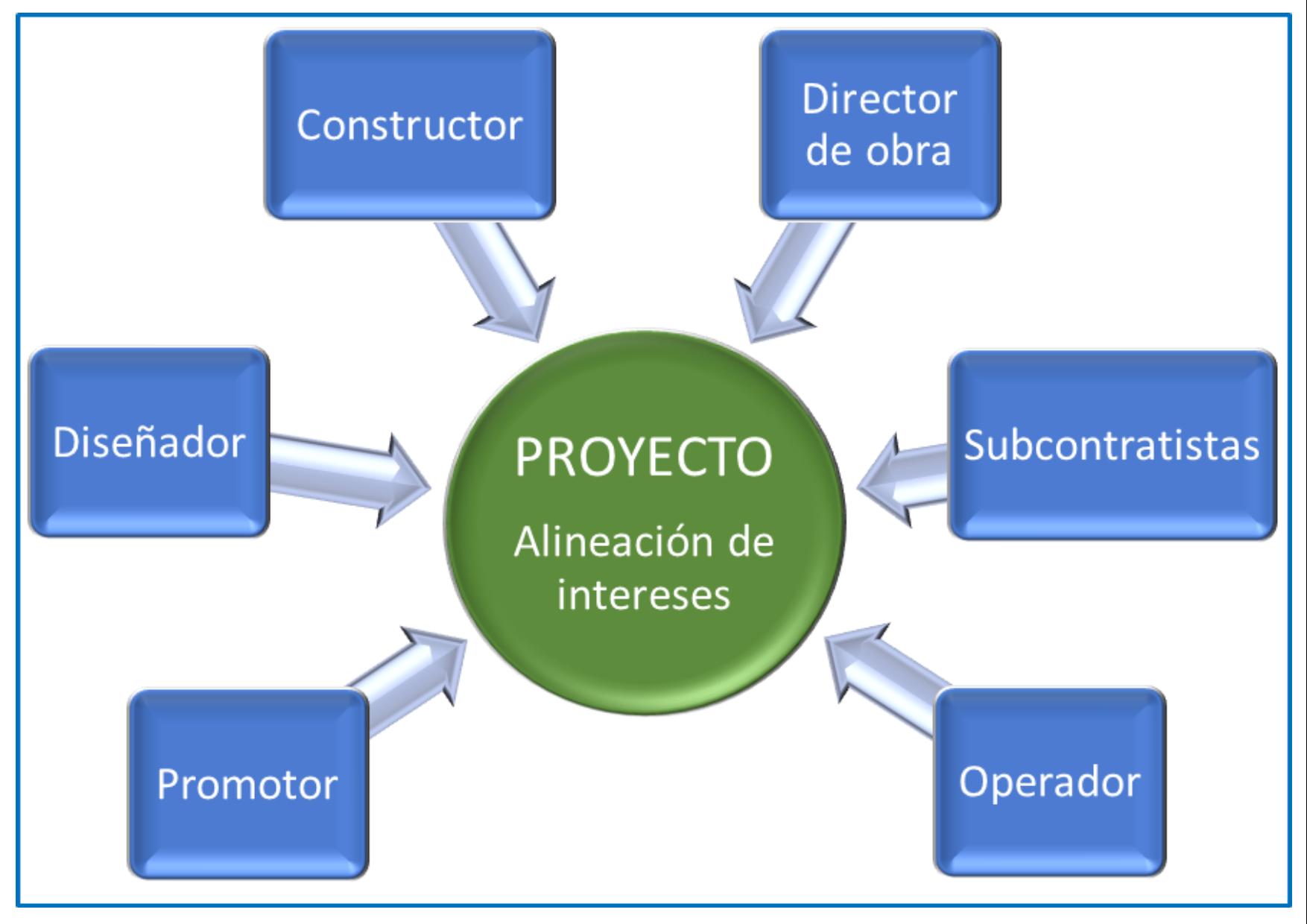 BIM: Hacia la alineación de intereses en la construcción